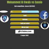 Mohammed Al Owais vs Cassio h2h player stats