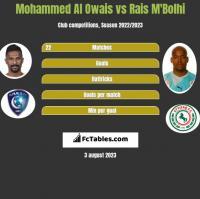 Mohammed Al Owais vs Rais M'Bolhi h2h player stats