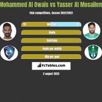 Mohammed Al Owais vs Yasser Al Mosailem h2h player stats