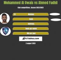 Mohammed Al Owais vs Ahmed Fadhil h2h player stats