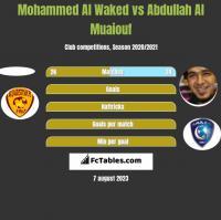 Mohammed Al Waked vs Abdullah Al Muaiouf h2h player stats