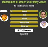 Mohammed Al Waked vs Bradley Jones h2h player stats
