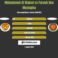 Mohammed Al Waked vs Farouk Ben Mustapha h2h player stats