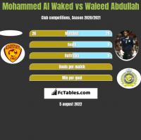 Mohammed Al Waked vs Waleed Abdullah h2h player stats