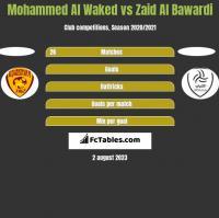 Mohammed Al Waked vs Zaid Al Bawardi h2h player stats