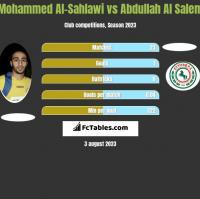 Mohammed Al-Sahlawi vs Abdullah Al Salem h2h player stats