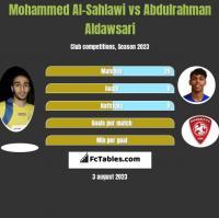 Mohammed Al-Sahlawi vs Abdulrahman Aldawsari h2h player stats
