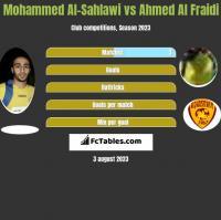 Mohammed Al-Sahlawi vs Ahmed Al Fraidi h2h player stats
