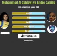 Mohammed Al-Sahlawi vs Andre Carrillo h2h player stats
