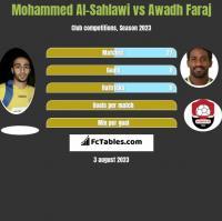 Mohammed Al-Sahlawi vs Awadh Faraj h2h player stats