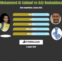 Mohammed Al-Sahlawi vs Aziz Bouhaddouz h2h player stats