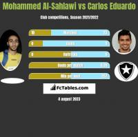 Mohammed Al-Sahlawi vs Carlos Eduardo h2h player stats