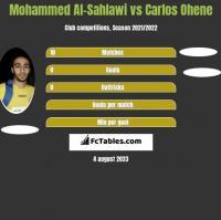 Mohammed Al-Sahlawi vs Carlos Ohene h2h player stats