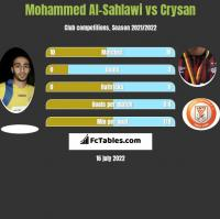 Mohammed Al-Sahlawi vs Crysan h2h player stats