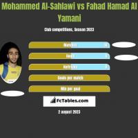 Mohammed Al-Sahlawi vs Fahad Hamad Al Yamani h2h player stats