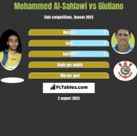 Mohammed Al-Sahlawi vs Giuliano h2h player stats
