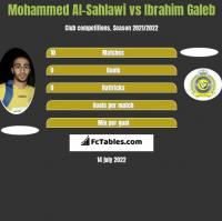 Mohammed Al-Sahlawi vs Ibrahim Galeb h2h player stats