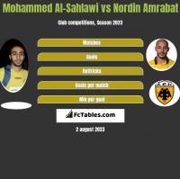Mohammed Al-Sahlawi vs Nordin Amrabat h2h player stats