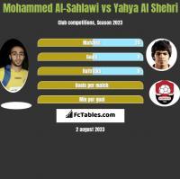 Mohammed Al-Sahlawi vs Yahya Al Shehri h2h player stats