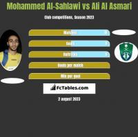 Mohammed Al-Sahlawi vs Ali Al Asmari h2h player stats