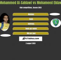 Mohammed Al-Sahlawi vs Mohameed Eldaw h2h player stats