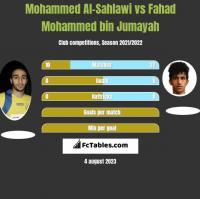Mohammed Al-Sahlawi vs Fahad Mohammed bin Jumayah h2h player stats