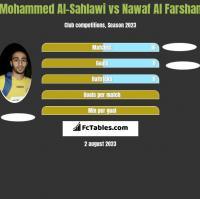 Mohammed Al-Sahlawi vs Nawaf Al Farshan h2h player stats