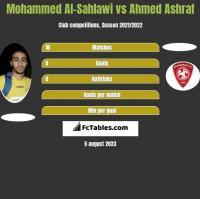Mohammed Al-Sahlawi vs Ahmed Ashraf h2h player stats