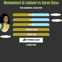 Mohammed Al-Sahlawi vs Haron Eissa h2h player stats
