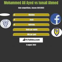 Mohammed Ali Ayed vs Ismail Ahmed h2h player stats