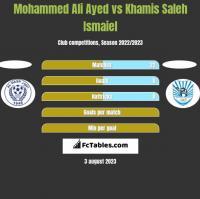 Mohammed Ali Ayed vs Khamis Saleh Ismaiel h2h player stats