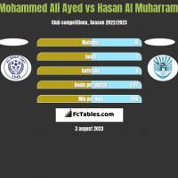 Mohammed Ali Ayed vs Hasan Al Muharrami h2h player stats