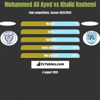 Mohammed Ali Ayed vs Khalid Hashemi h2h player stats