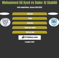 Mohammed Ali Ayed vs Bader Al Shabibi h2h player stats