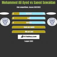 Mohammed Ali Ayed vs Saeed Suwaidan h2h player stats