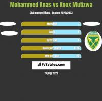 Mohammed Anas vs Knox Mutizwa h2h player stats