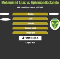 Mohammed Anas vs Siphamandla Sabelo h2h player stats