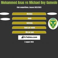 Mohammed Anas vs Michael Boy Gumede h2h player stats