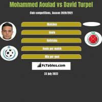 Mohammed Aoulad vs David Turpel h2h player stats