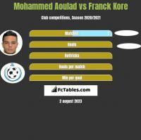Mohammed Aoulad vs Franck Kore h2h player stats