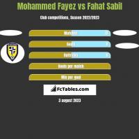 Mohammed Fayez vs Fahat Sabil h2h player stats