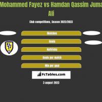 Mohammed Fayez vs Hamdan Qassim Juma Ali h2h player stats