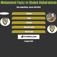 Mohammed Fayez vs Khaled Abdulrahman h2h player stats