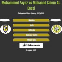 Mohammed Fayez vs Mohanad Salem Al-Enezi h2h player stats