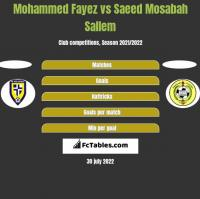 Mohammed Fayez vs Saeed Mosabah Sallem h2h player stats