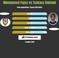 Mohammed Fayez vs Tsukasa Shiotani h2h player stats