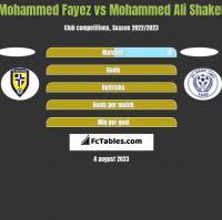 Mohammed Fayez vs Mohammed Ali Shaker h2h player stats