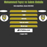Mohammed Fayez vs Salem Abdulla h2h player stats