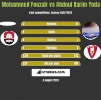 Mohammed Fouzair vs Abdoul Karim Yoda h2h player stats