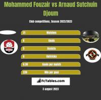 Mohammed Fouzair vs Arnaud Sutchuin Djoum h2h player stats